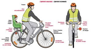 Equipement du vélo
